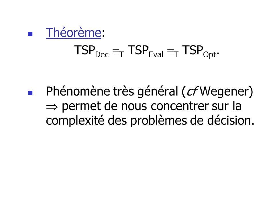 Théorème: TSP Dec T TSP Eval T TSP Opt. Phénomène très général (cf Wegener) permet de nous concentrer sur la complexité des problèmes de décision.