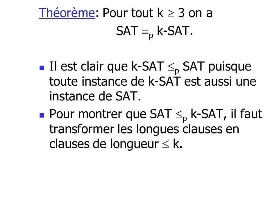 Théorème: Pour tout k 3 on a SAT p k-SAT. Il est clair que k-SAT p SAT puisque toute instance de k-SAT est aussi une instance de SAT. Pour montrer que