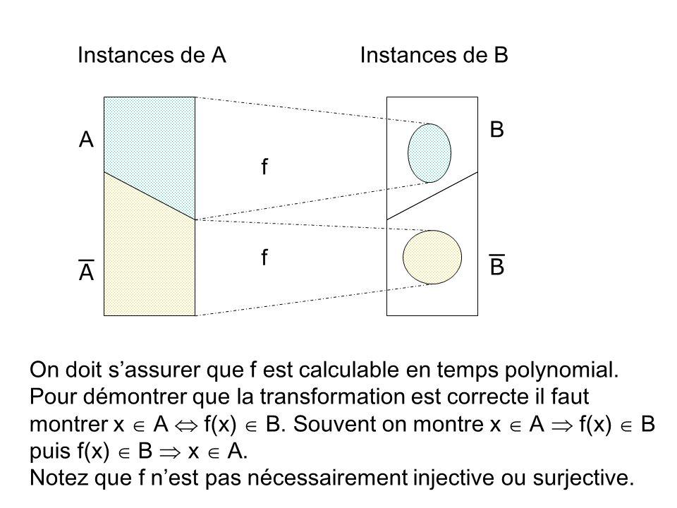 A B Instances de AInstances de B f f On doit sassurer que f est calculable en temps polynomial. Pour démontrer que la transformation est correcte il f