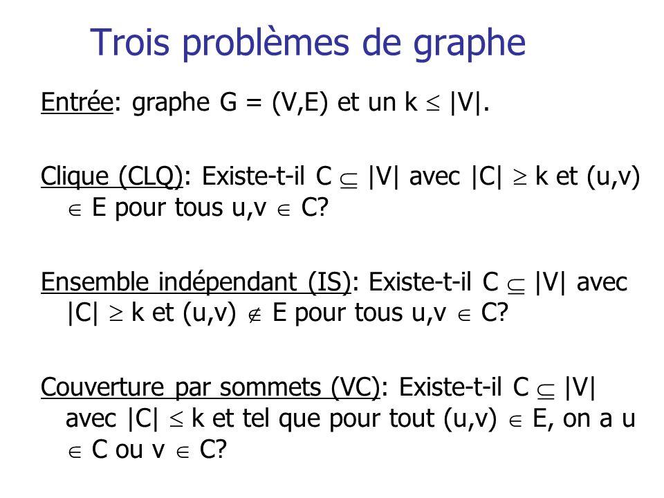 Trois problèmes de graphe Entrée: graphe G = (V,E) et un k  V . Clique (CLQ): Existe-t-il C  V  avec  C  k et (u,v) E pour tous u,v C? Ensemble indépe