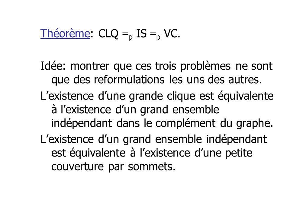 Théorème: CLQ p IS p VC. Idée: montrer que ces trois problèmes ne sont que des reformulations les uns des autres. Lexistence dune grande clique est éq