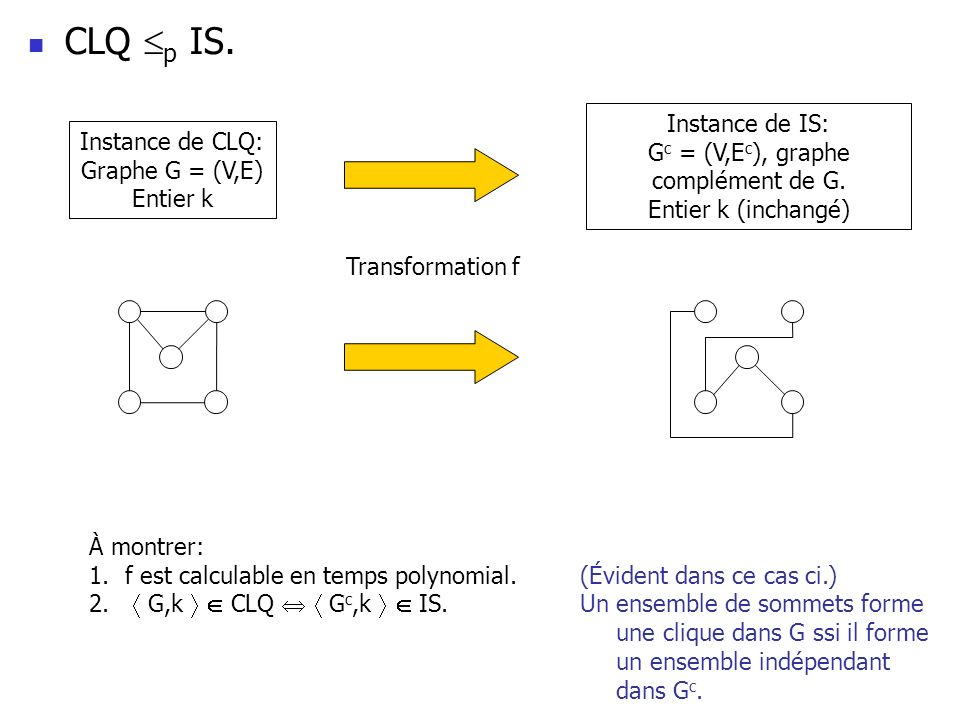 Instance de CLQ: Graphe G = (V,E) Entier k Instance de IS: G c = (V,E c ), graphe complément de G. Entier k (inchangé) Transformation f À montrer: 1.f