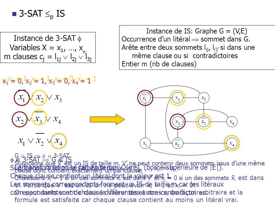 3-SAT p IS Instance de 3-SAT Variables X = x 1, …, x n m clauses c j = l 1j l 2j l 3j Instance de IS: Graphe G = (V,E) Occurrence dun litéral sommet d