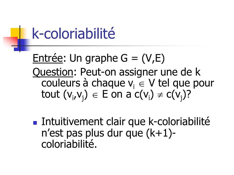 k-coloriabilité Entrée: Un graphe G = (V,E) Question: Peut-on assigner une de k couleurs à chaque v i V tel que pour tout (v i,v j ) E on a c(v i ) c(