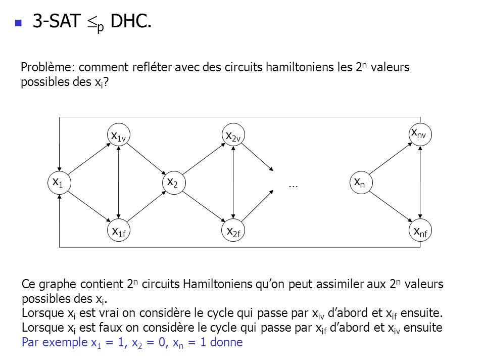 3-SAT p DHC. Problème: comment refléter avec des circuits hamiltoniens les 2 n valeurs possibles des x i ? x 1v x 1f x 2v x 2f x nf … x1x1 x2x2 xnxn x