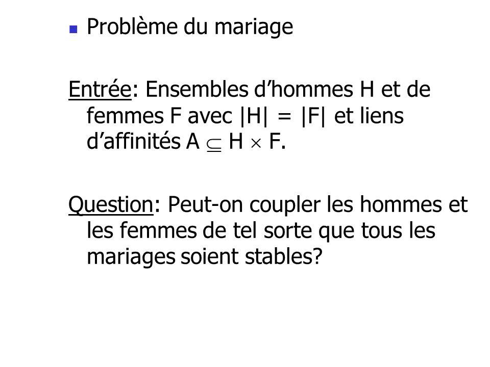 Problème du mariage Entrée: Ensembles dhommes H et de femmes F avec  H  =  F  et liens daffinités A H F. Question: Peut-on coupler les hommes et les f