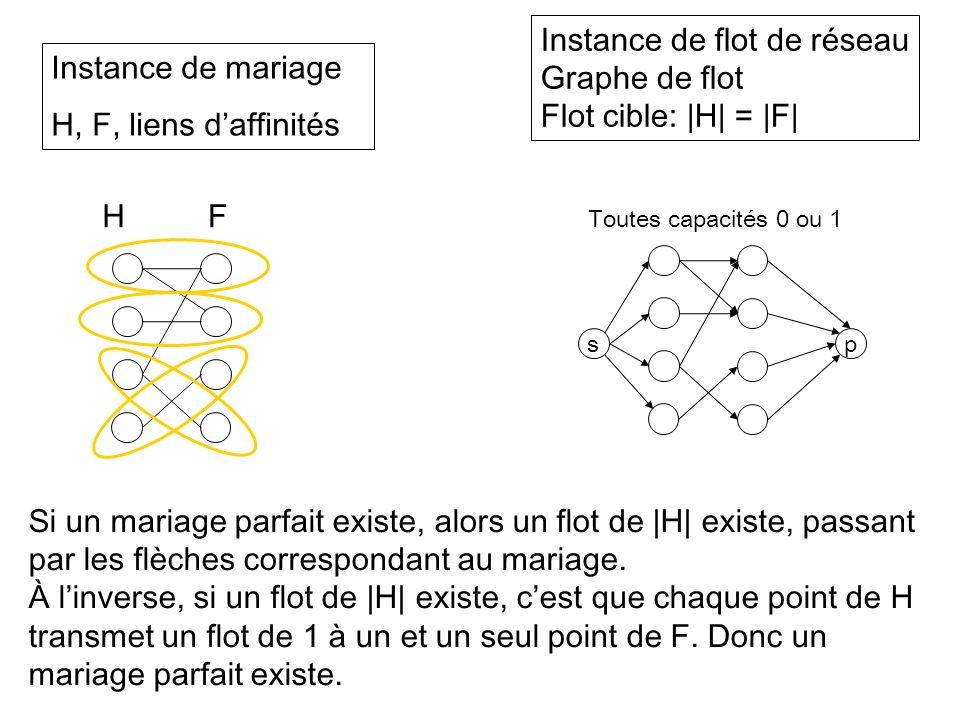 Instance de mariage H, F, liens daffinités Instance de flot de réseau Graphe de flot Flot cible:  H  =  F  HF sp Toutes capacités 0 ou 1 Si un mariage