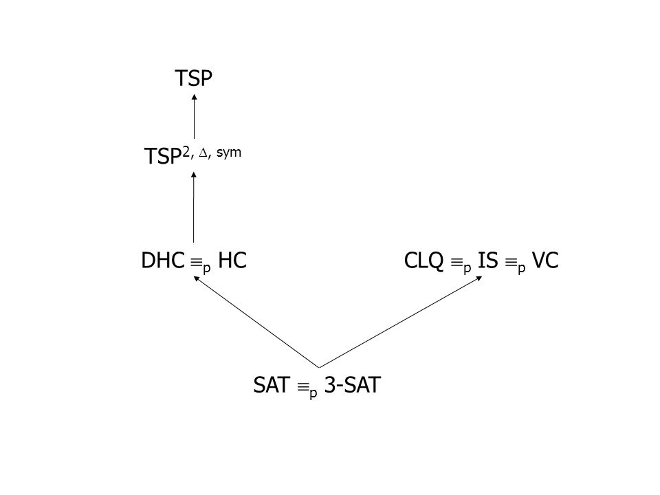 SAT p 3-SAT CLQ p IS p VCDHC p HC TSP 2,, sym TSP