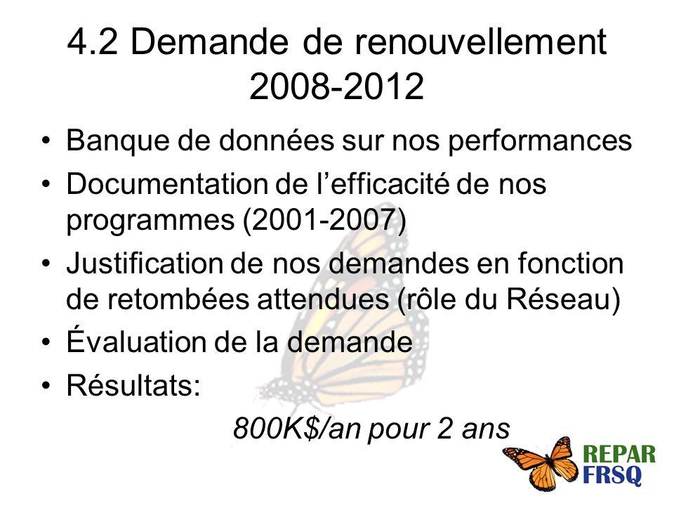 4.2 Demande de renouvellement 2008-2012 Banque de données sur nos performances Documentation de lefficacité de nos programmes (2001-2007) Justification de nos demandes en fonction de retombées attendues (rôle du Réseau) Évaluation de la demande Résultats: 800K$/an pour 2 ans
