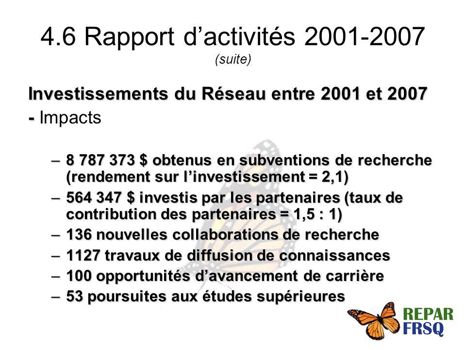Investissements du Réseau entre 2001 et 2007 - - Impacts –8 787 373 $ obtenus en subventions de recherche (rendement sur linvestissement = 2,1) –564 347 $ investis par les partenaires (taux de contribution des partenaires = 1,5 : 1) –136 nouvelles collaborations de recherche –1127 travaux de diffusion de connaissances –100 opportunités davancement de carrière –53 poursuites aux études supérieures 4.6 Rapport dactivités 2001-2007 (suite)