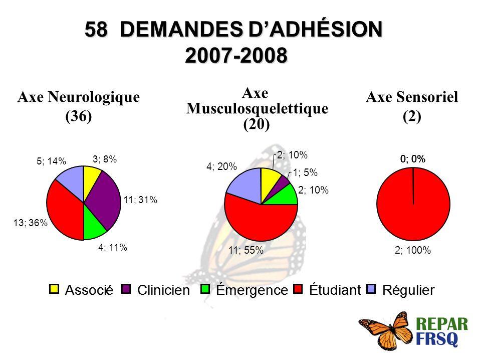 58 DEMANDES DADHÉSION 2007-2008 Axe Neurologique (36) Axe Musculosquelettique (20) Axe Sensoriel (2) AssociéClinicienÉmergenceÉtudiantRégulierAssociéClinicienÉmergenceÉtudiantRégulier 3; 8% 11; 31% 4; 11% 13; 36% 5; 14% 2; 10% 1; 5% 2; 10% 11; 55% 4; 20% 0; 0% 2; 100%