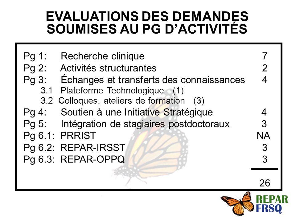 Pg 1: Recherche clinique 7 Pg 2: Activités structurantes 2 Pg 3: Échanges et transferts des connaissances 4 3.1 Plateforme Technologique (1) 3.2 Colloques, ateliers de formation (3) Pg 4: Soutien à une Initiative Stratégique 4 Pg 5: Intégration de stagiaires postdoctoraux 3 Pg 6.1: PRRIST NA Pg 6.2: REPAR-IRSST 3 Pg 6.3: REPAR-OPPQ 3 26 EVALUATIONS DES DEMANDES SOUMISES AU PG DACTIVITÉS