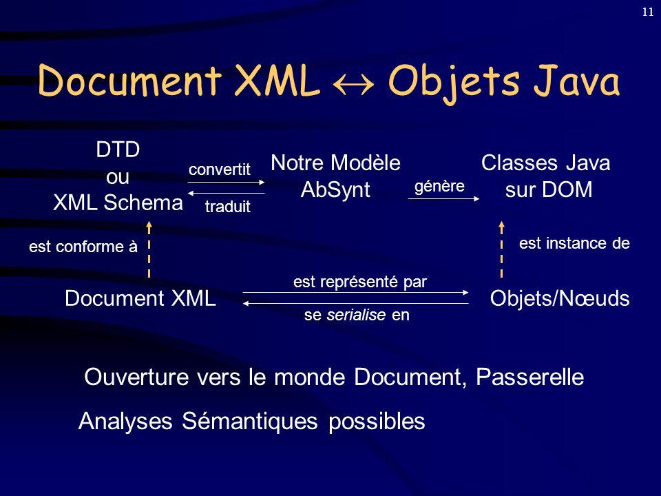 10 PIM : Constructeurs (Opérateurs), Types, Attributs, et et Données sémantiques PSM : Classes Java sur DOM pour Arbres Strictement Typés Services DOM