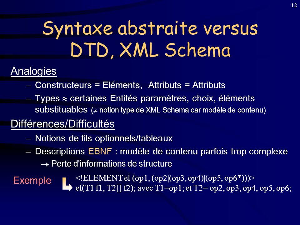 11 Document XML Objets Java Notre Modèle AbSynt Classes Java sur DOM génère convertit DTD ou XML Schema traduit Ouverture vers le monde Document, Pass