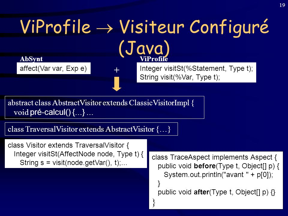 18 1 re Solution : Visiteurs Configurables But :