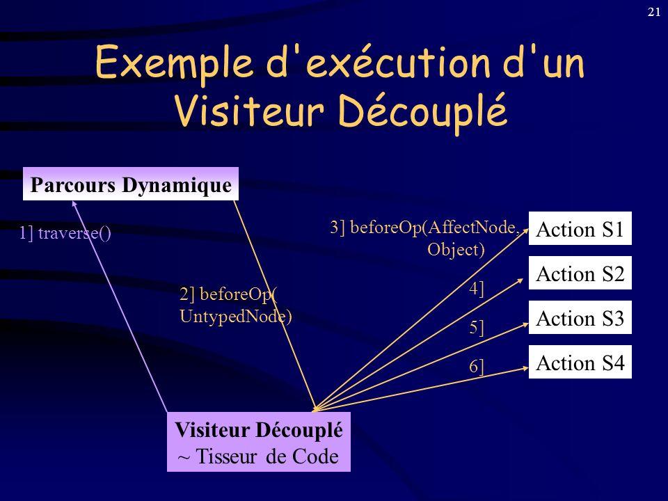 20 2 e solution : Visiteurs Découplés But : Réutilisation d'Analyses Composition, Enrichissement Séparation : Structure, Parcours, Actions Sémantiques