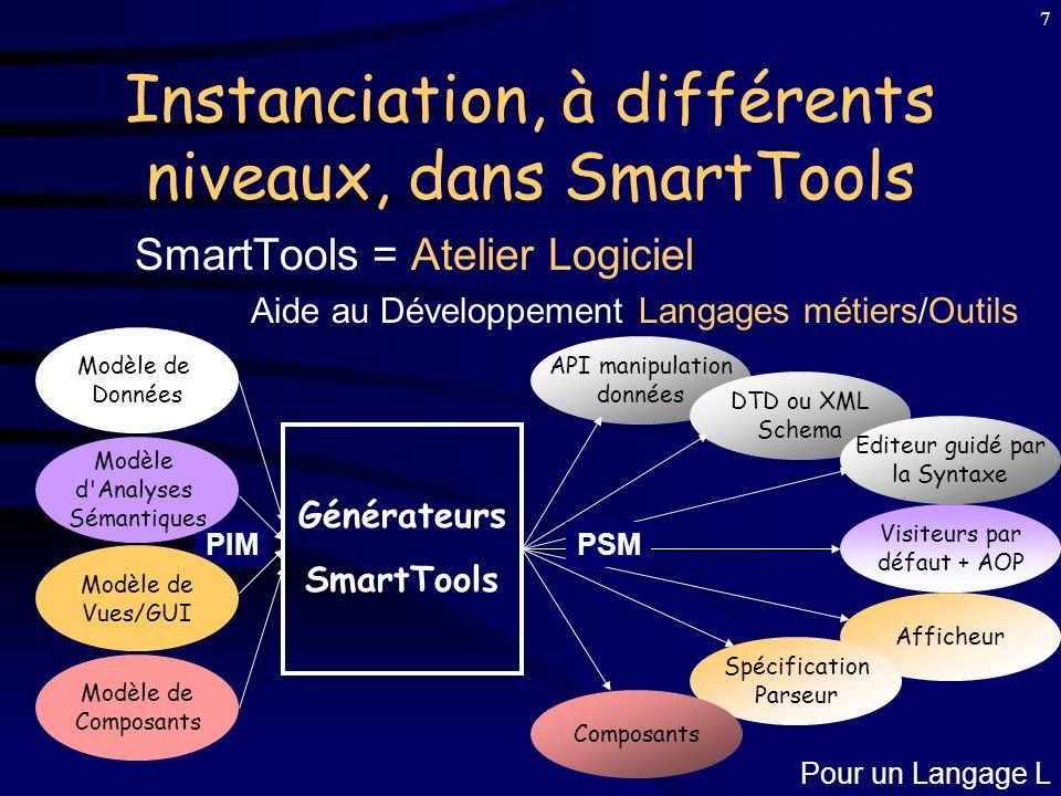 7 Instanciation, à différents niveaux, dans SmartTools SmartTools = Atelier Logiciel Aide au Développement Langages métiers/Outils Visiteurs par défaut + AOP Pour un Langage L Modèle de Composants Afficheur Spécification Parseur Composants Générateurs SmartTools API manipulation données DTD ou XML Schema Editeur guidé par la Syntaxe PSM Modèle de Données PIM Modèle d Analyses Sémantiques Modèle de Vues/GUI