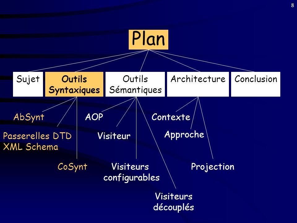 8 Plan SujetOutils Syntaxiques Outils Sémantiques ArchitectureConclusion AbSynt Passerelles DTD XML Schema CoSynt AOP Visiteur Visiteurs configurables Visiteurs découplés Contexte Projection Approche