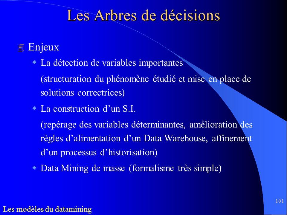 101 4 Enjeux La détection de variables importantes (structuration du phénomène étudié et mise en place de solutions correctrices) La construction dun