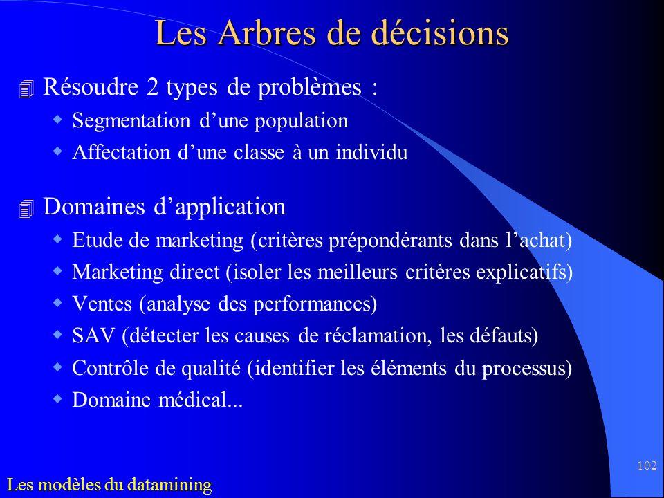 102 4 Résoudre 2 types de problèmes : Segmentation dune population Affectation dune classe à un individu 4 Domaines dapplication Etude de marketing (c