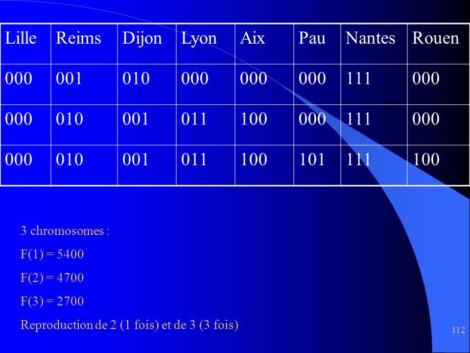 112 LilleReimsDijonLyonAixPauNantesRouen 000001010000 111000 010001011100000111000 010001011100101111100 3 chromosomes : F(1) = 5400 F(2) = 4700 F(3)