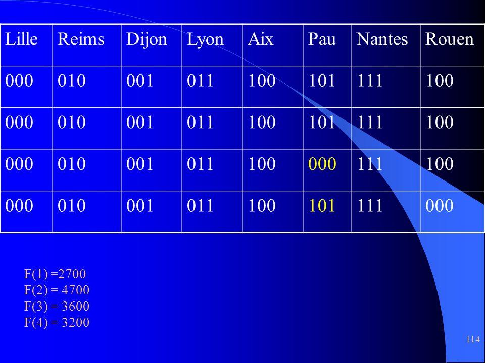 114 LilleReimsDijonLyonAixPauNantesRouen 000010001011100101111100 000010001011100101111100 000010001011100000111100 000010001011100101111000 F(1) =270