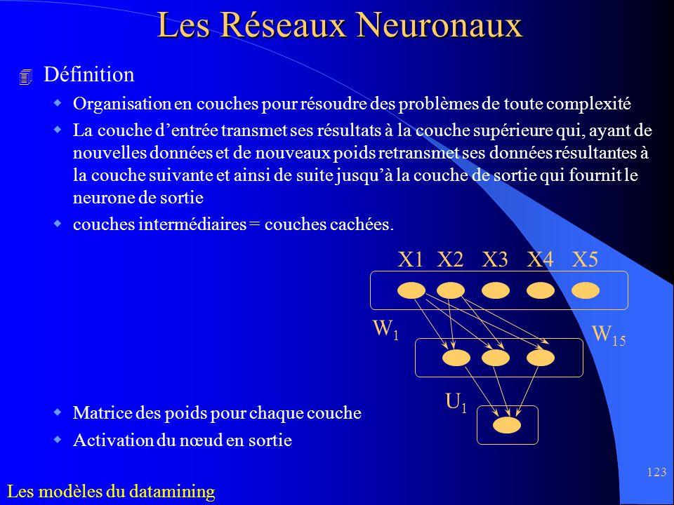 123 Les Réseaux Neuronaux 4 Définition Organisation en couches pour résoudre des problèmes de toute complexité La couche dentrée transmet ses résultat