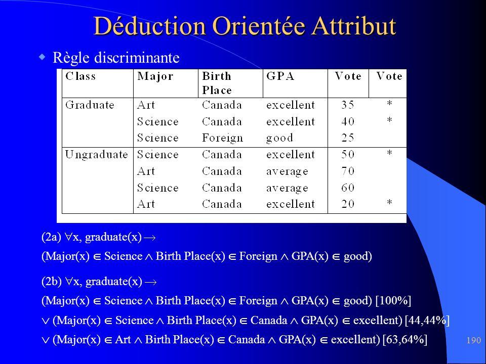 190 Déduction Orientée Attribut Règle discriminante (2b) x, graduate(x) (Major(x) Science Birth Place(x) Foreign GPA(x) good) [100%] (Major(x) Science