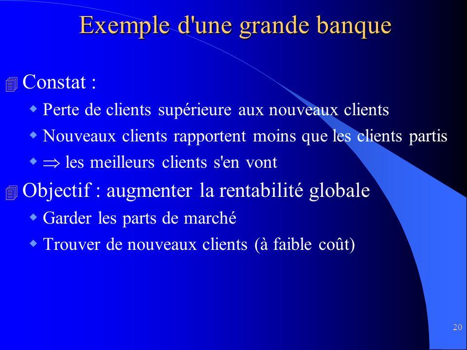20 Exemple d'une grande banque 4 Constat : Perte de clients supérieure aux nouveaux clients Nouveaux clients rapportent moins que les clients partis l