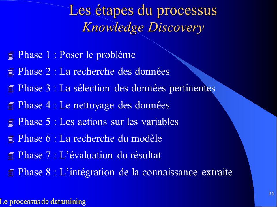 36 Les étapes du processus Knowledge Discovery 4 Phase 1 : Poser le problème 4 Phase 2 : La recherche des données 4 Phase 3 : La sélection des données