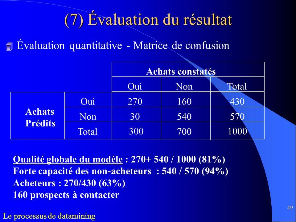 49 4 Évaluation quantitative - Matrice de confusion (7) Évaluation du résultat Achats constatés Achats Prédits OuiNonTotal Oui Non Total 270160430 305