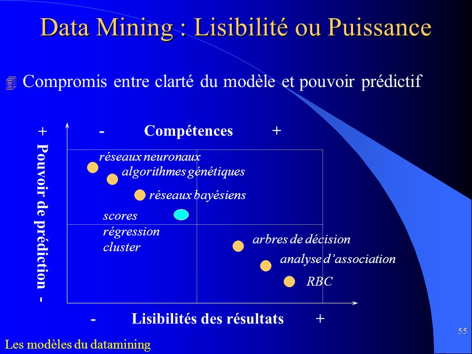 55 4 Compromis entre clarté du modèle et pouvoir prédictif Data Mining : Lisibilité ou Puissance - Lisibilités des résultats + + Pouvoir de prédiction
