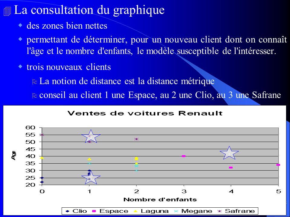 75 4 La consultation du graphique des zones bien nettes permettant de déterminer, pour un nouveau client dont on connaît l'âge et le nombre d'enfants,