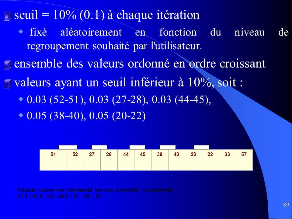 89 4 seuil = 10% (0.1) à chaque itération fixé aléatoirement en fonction du niveau de regroupement souhaité par l'utilisateur. 4 ensemble des valeurs