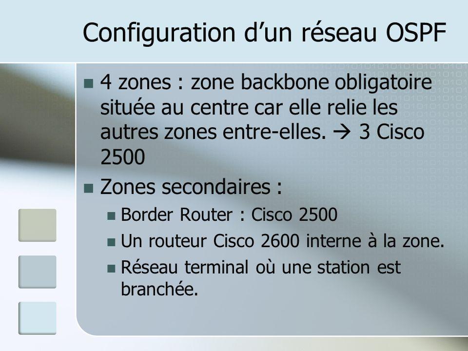 Configuration dun réseau OSPF 4 zones : zone backbone obligatoire située au centre car elle relie les autres zones entre-elles.