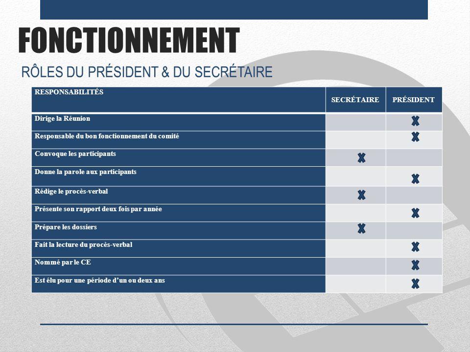 FONCTIONNEMENT RESPONSABILITÉS SECRÉTAIREPRÉSIDENT Dirige la Réunion Responsable du bon fonctionnement du comité Convoque les participants Donne la pa