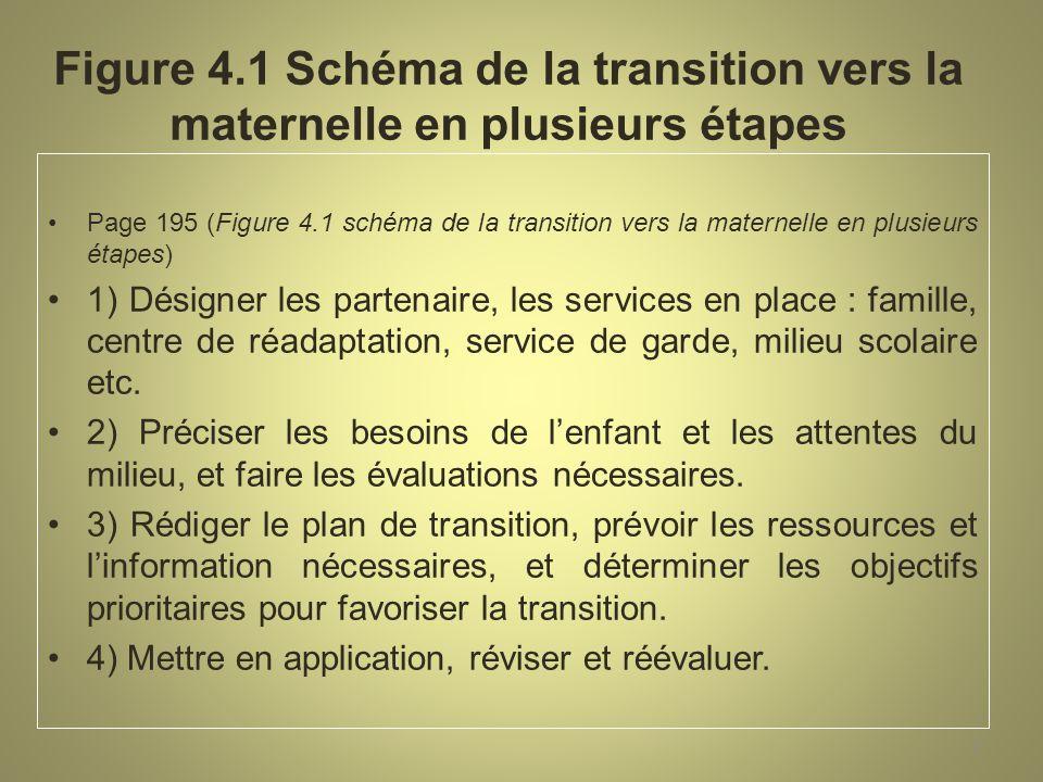Figure 4.1 Schéma de la transition vers la maternelle en plusieurs étapes Page 195 (Figure 4.1 schéma de la transition vers la maternelle en plusieurs étapes) 1) Désigner les partenaire, les services en place : famille, centre de réadaptation, service de garde, milieu scolaire etc.