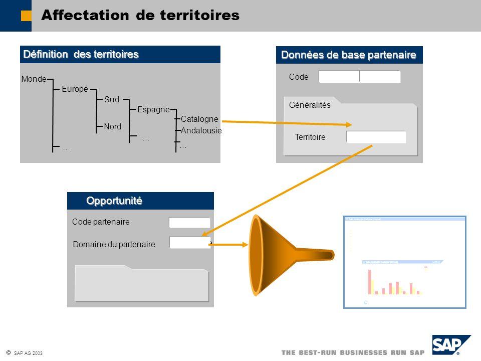 SAP AG 2003 Affectation de territoires Généralités Données de base partenaire Territoire Code C2020 Client Opportunité Code partenaire C2020 Définitio