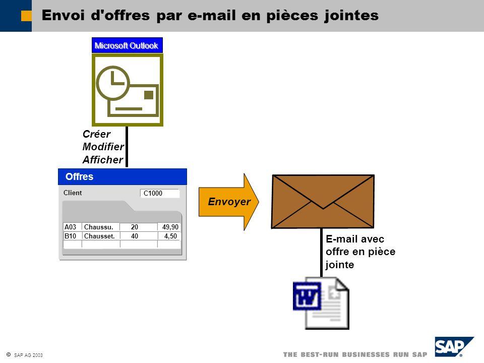 SAP AG 2003 Envoi d'offres par e-mail en pièces jointes Client Offres C1000 A03 Chaussu. 20 49,90 B10 Chausset. 40 4,50 Créer Modifier Afficher Micros