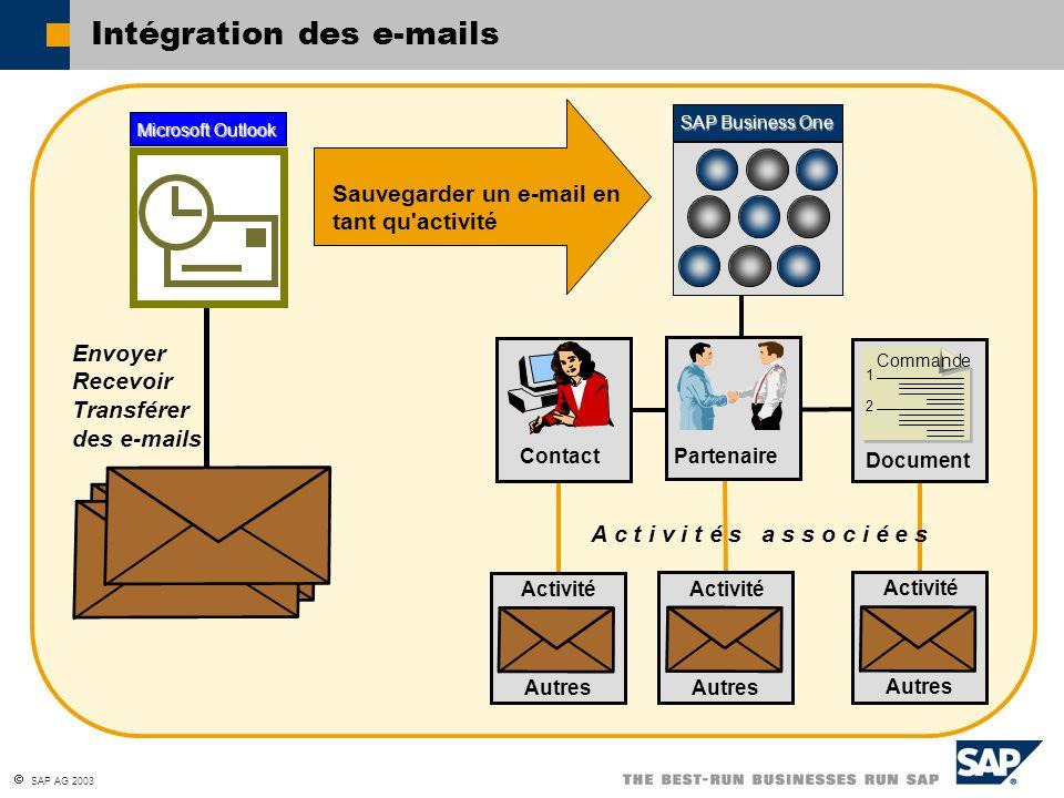 SAP AG 2003 Intégration des e-mails SAP Business One Microsoft Outlook Envoyer Recevoir Transférer des e-mails A c t i v i t é s a s s o c i é e s Con