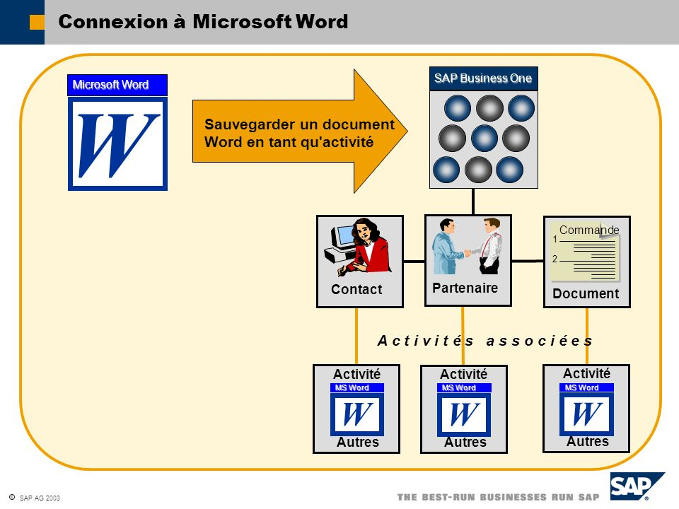 SAP AG 2003 Connexion à Microsoft Word SAP Business One A c t i v i t é s a s s o c i é e s Contact Document Commande 1 2 W Microsoft Word Partenaire