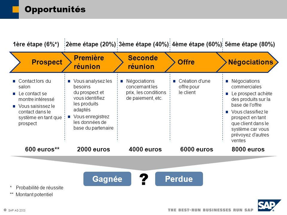 SAP AG 2003 Opportunités Gagnée 1ère étape (6%*)2ème étape (20%)3ème étape (40%)4ème étape (60%)5ème étape (80%) Perdue ? Contact lors du salon Le con