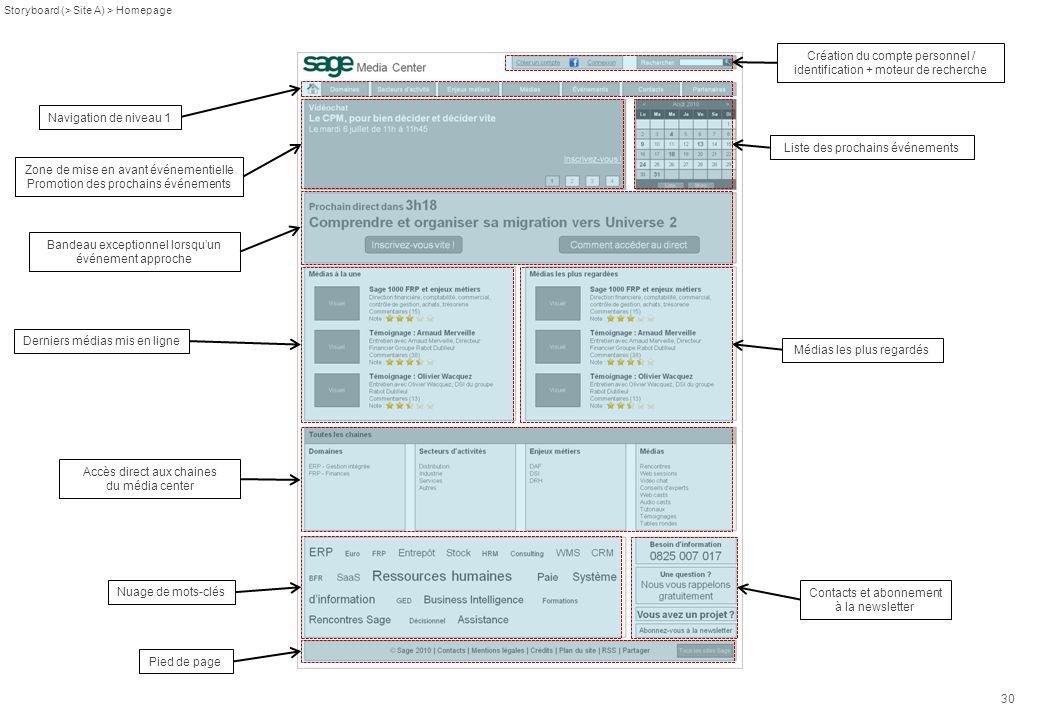 30 Storyboard (> Site A) > Homepage Nuage de mots-clés Accès direct aux chaines du média center Derniers médias mis en ligne Médias les plus regardés