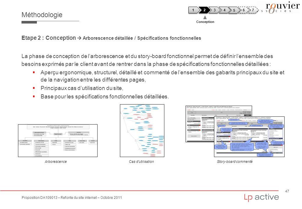 47 Proposition DA109013 – Refonte du site internet – Octobre 2011 Méthodologie Etape 2 : Conception Arborescence détaillée / Spécifications fonctionne