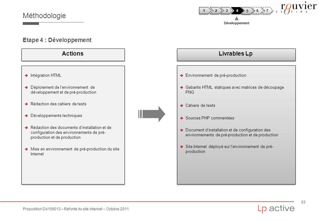53 Proposition DA109013 – Refonte du site internet – Octobre 2011 Méthodologie Etape 4 : Développement Intégration HTML Déploiement de lenvironnement
