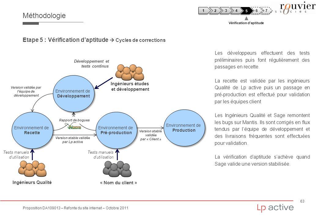 63 Proposition DA109013 – Refonte du site internet – Octobre 2011 Méthodologie Etape 5 : Vérification daptitude Cycles de corrections Environnement de