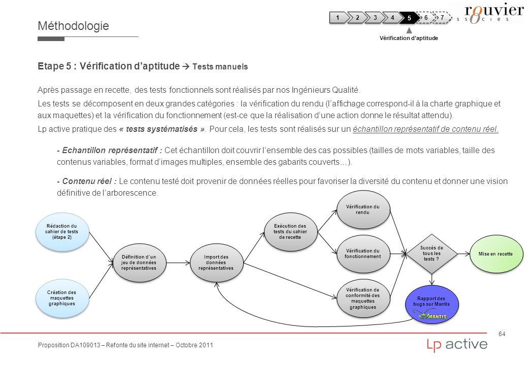 64 Proposition DA109013 – Refonte du site internet – Octobre 2011 Méthodologie Etape 5 : Vérification daptitude Tests manuels Après passage en recette