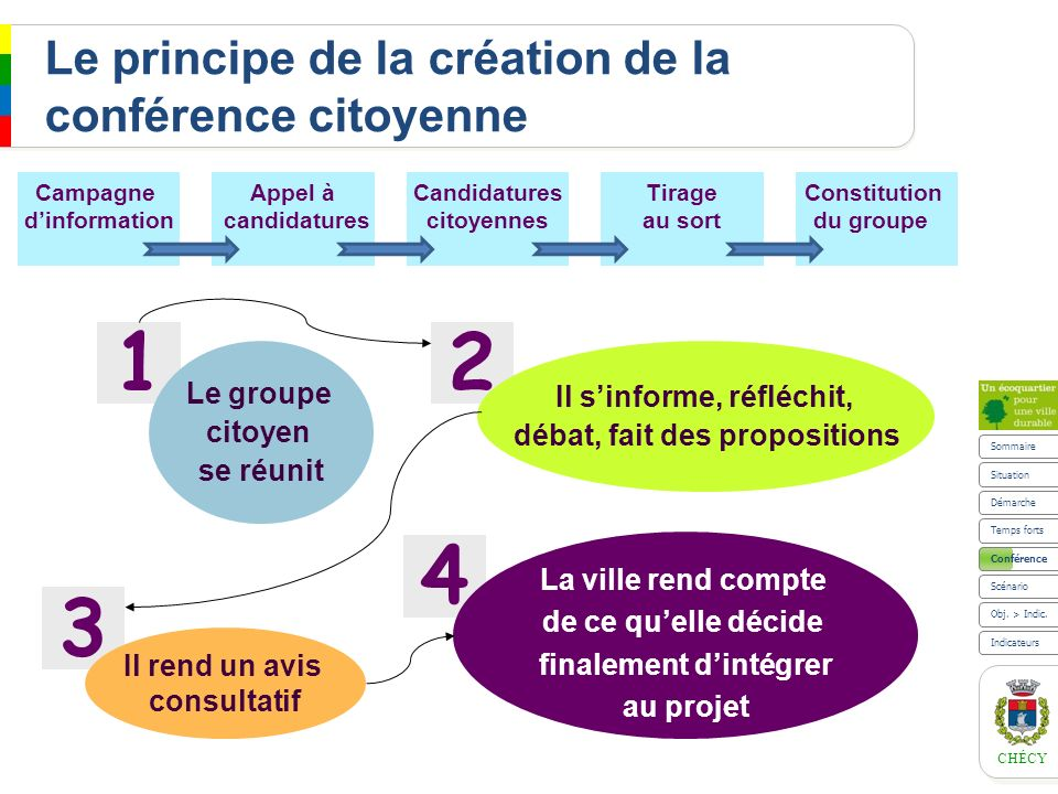CHÉCY Le principe de la création de la conférence citoyenne Constitution du groupe Campagne dinformation Appel à candidatures Candidatures citoyennes