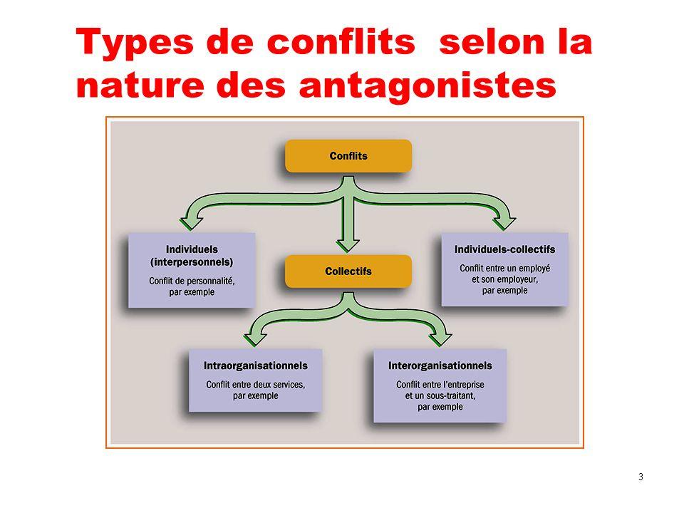 Types de conflits selon la nature des antagonistes 3