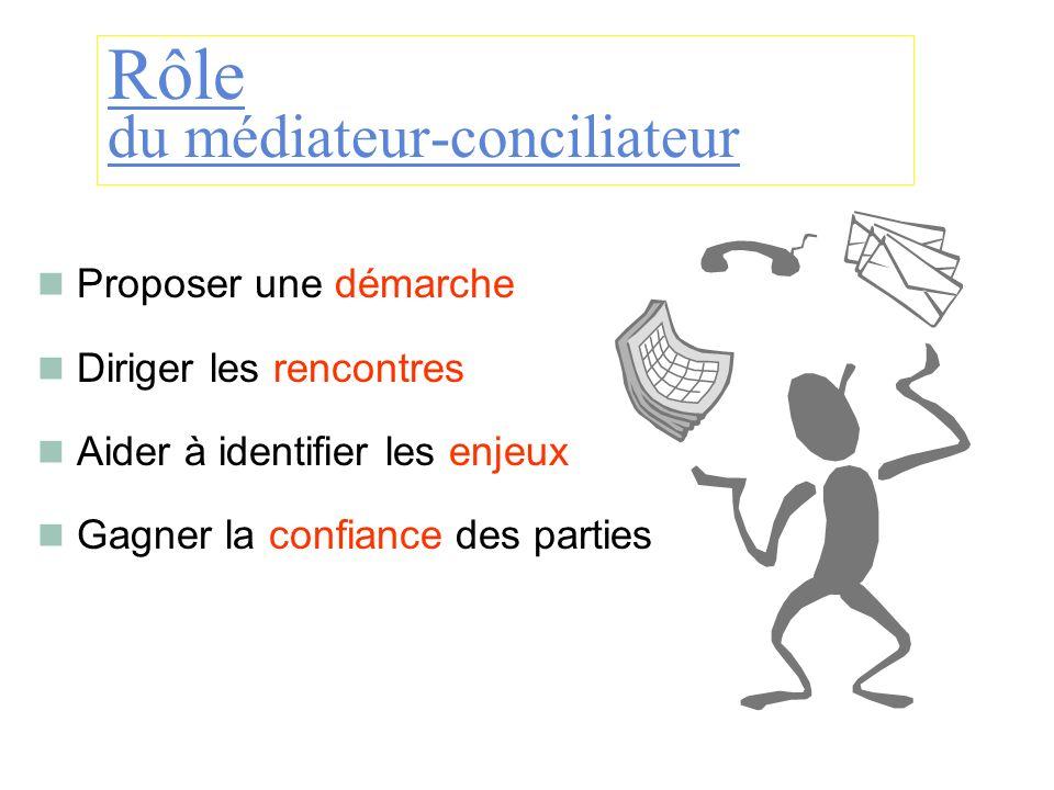 Rôle du médiateur-conciliateur Proposer une démarche Diriger les rencontres Aider à identifier les enjeux Gagner la confiance des parties